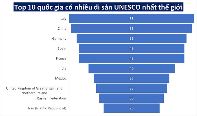 Danh sách 10 quốc gia có nhiều di sản UNESCO nhất thế giới